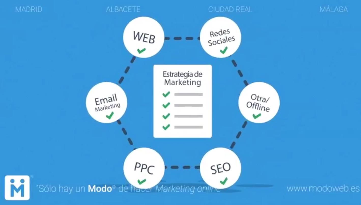 modoweb. Redes sociales. Adwords. Email marketing. Diseño de página web Ciudad Real. Málaga. Madrid. Albacete.